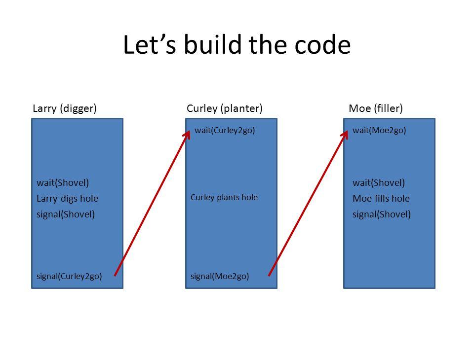 Let's build the code Larry (digger)Curley (planter)Moe (filler) Larry digs hole wait(Shovel) signal(Shovel) Moe fills hole wait(Shovel) signal(Shovel)
