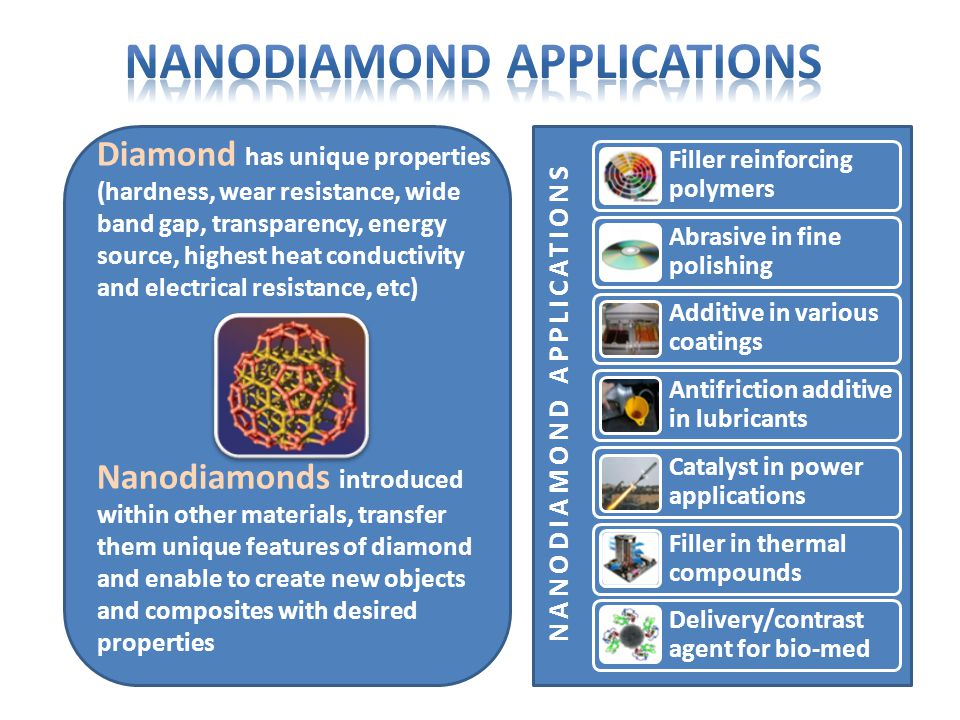 Diamond has unique properties (hardness, wear resistance, wide band gap, transparency, energy source, highest heat conductivity and electrical resistance, etc) Nanodiamonds introduced within other materials, transfer them unique features of diamond and enable to create new objects and composites with desired properties NANODIAMOND APPLICATIONS Filler reinforcing polymers Abrasive in fine polishing Additive in various coatings Antifriction additive in lubricants Catalyst in power applications Filler in thermal compounds Delivery/contrast agent for bio-med