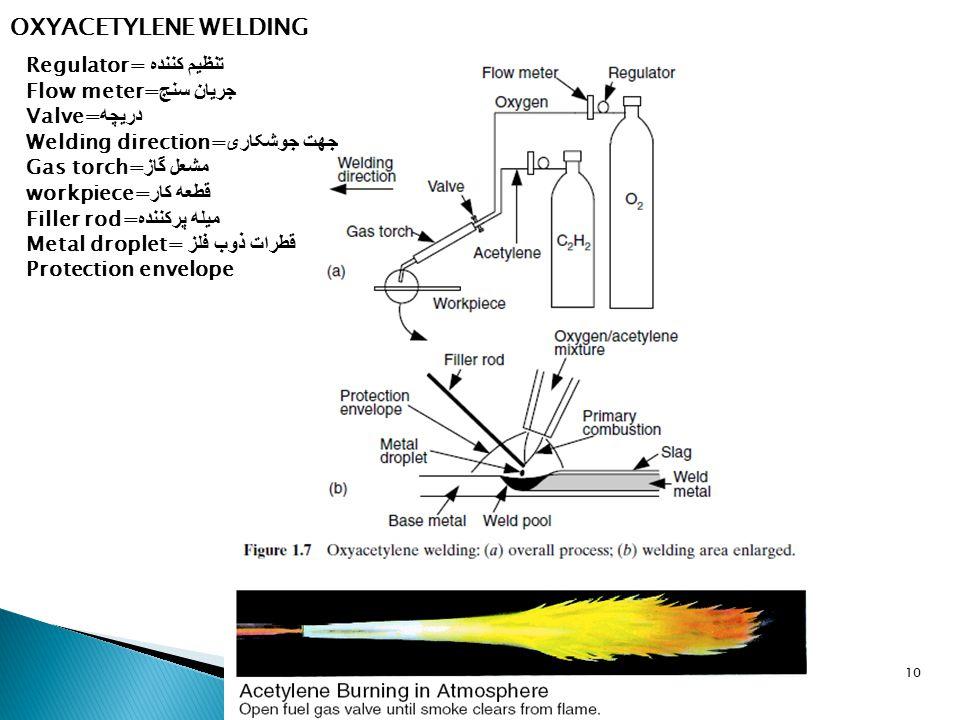 10 OXYACETYLENE WELDING Regulator= تنظیم کننده Flow meter= جریان سنج Valve= دریچه Welding direction= جهت جوشکاری Gas torch= مشعل گاز workpiece= قطعه کار Filler rod= میله پرکننده Metal droplet= قطرات ذوب فلز Protection envelope