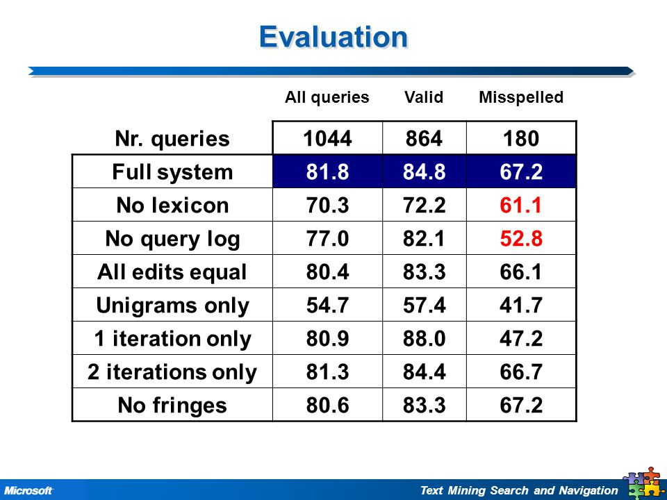 Text Mining Search and Navigation Evaluation All queriesValidMisspelled Nr.