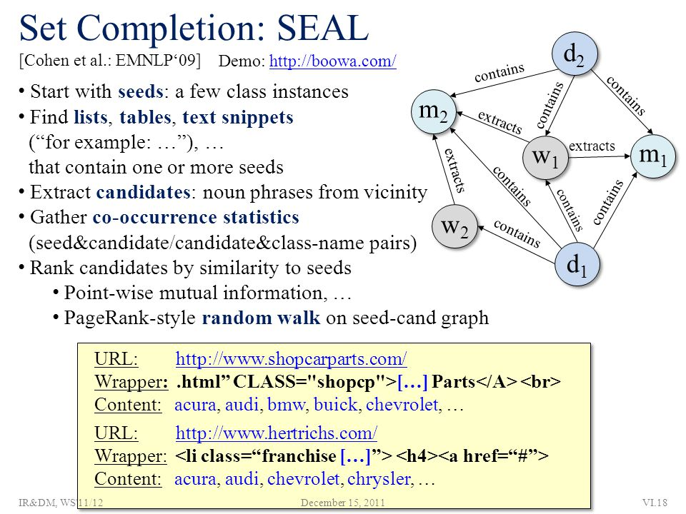 Set Completion: SEAL [Cohen et al.: EMNLP'09] URL: http://www.shopcarparts.com/http://www.shopcarparts.com/ Wrapper:.html CLASS= shopcp >[…] Parts Content: acura, audi, bmw, buick, chevrolet, … URL: http://www.hertrichs.com/http://www.hertrichs.com/ Wrapper: Content: acura, audi, chevrolet, chrysler, … Start with seeds: a few class instances Find lists, tables, text snippets ( for example: … ), … that contain one or more seeds Extract candidates: noun phrases from vicinity Gather co-occurrence statistics (seed&candidate/candidate&class-name pairs) Rank candidates by similarity to seeds Point-wise mutual information, … PageRank-style random walk on seed-cand graph Demo: http://boowa.com/http://boowa.com/ December 15, 2011VI.18IR&DM, WS 11/12