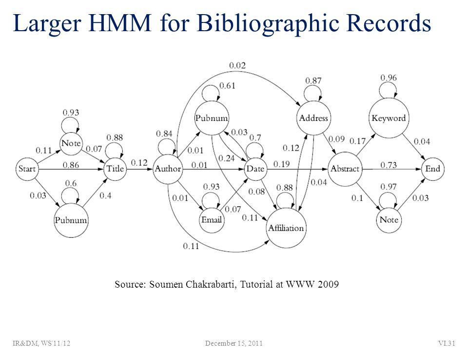 Larger HMM for Bibliographic Records Source: Soumen Chakrabarti, Tutorial at WWW 2009 December 15, 2011VI.31IR&DM, WS 11/12