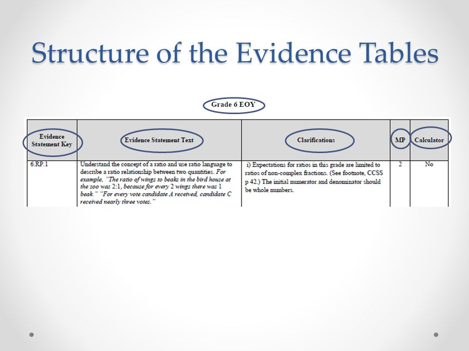 Structure of the Evidence Tables