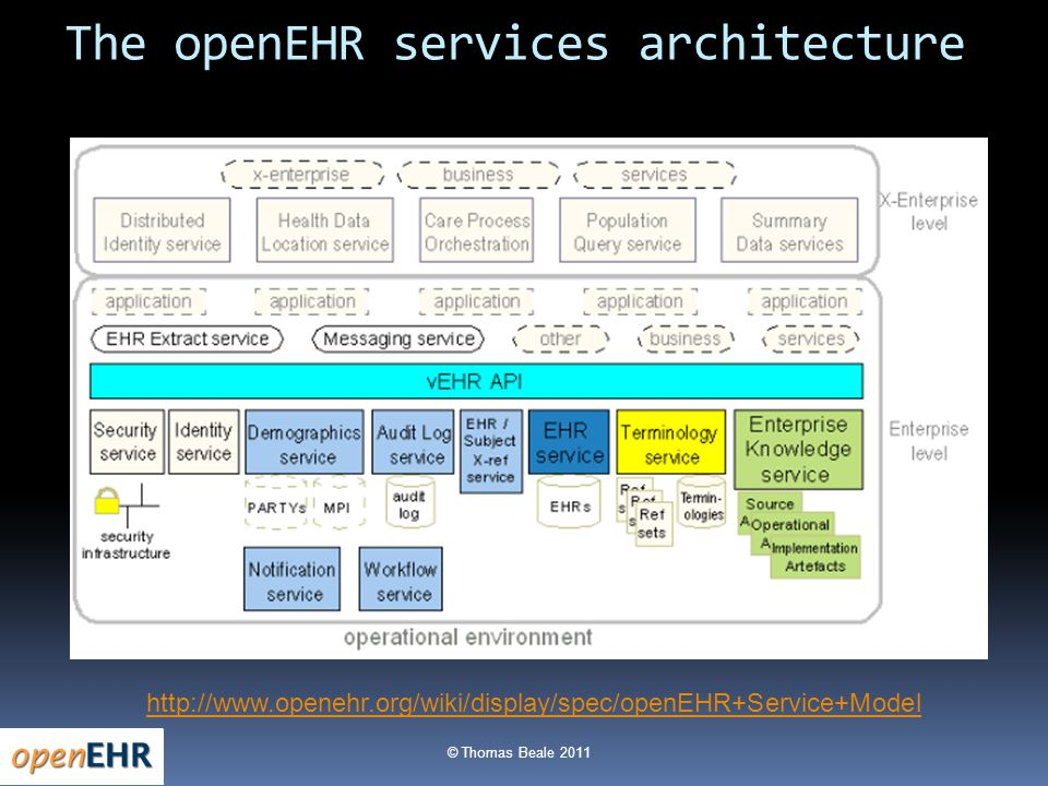 © Thomas Beale 2011 The openEHR services architecture http://www.openehr.org/wiki/display/spec/openEHR+Service+Model
