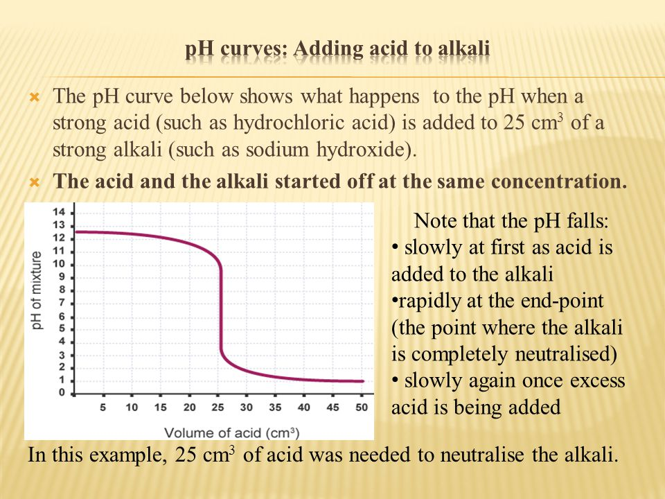  The pH curve below shows what happens to the pH when a strong acid (such as hydrochloric acid) is added to 25 cm 3 of a strong alkali (such as sodium hydroxide).