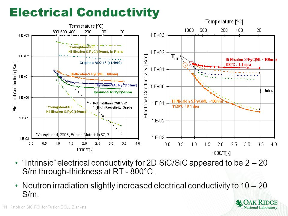 11 Katoh on SiC FCI for Fusion DCLL Blankets Electrical Conductivity Intrinsic electrical conductivity for 2D SiC/SiC appeared to be 2 – 20 S/m through-thickness at RT - 800°C.