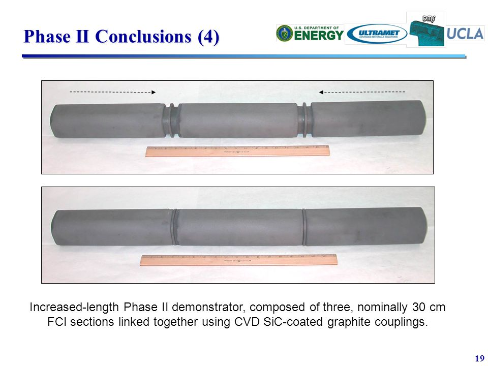 19 Phase II Conclusions (4) Increased-length Phase II demonstrator, composed of three, nominally 30 cm FCI sections linked together using CVD SiC-coated graphite couplings.