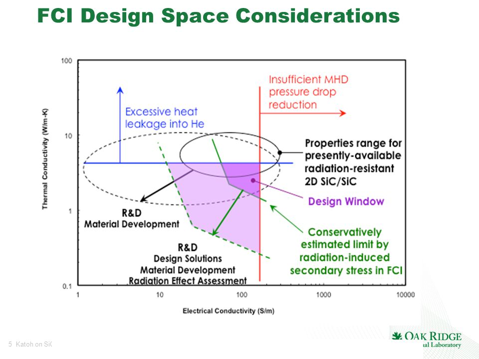 5 Katoh on SiC FCI for Fusion DCLL Blankets FCI Design Space Considerations