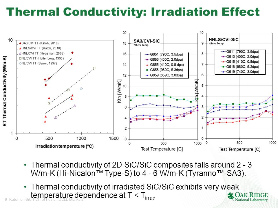 9 Katoh on SiC FCI for Fusion DCLL Blankets Thermal Conductivity: Irradiation Effect Thermal conductivity of 2D SiC/SiC composites falls around 2 - 3 W/m-K (Hi-Nicalon™ Type-S) to 4 - 6 W/m-K (Tyranno™-SA3).
