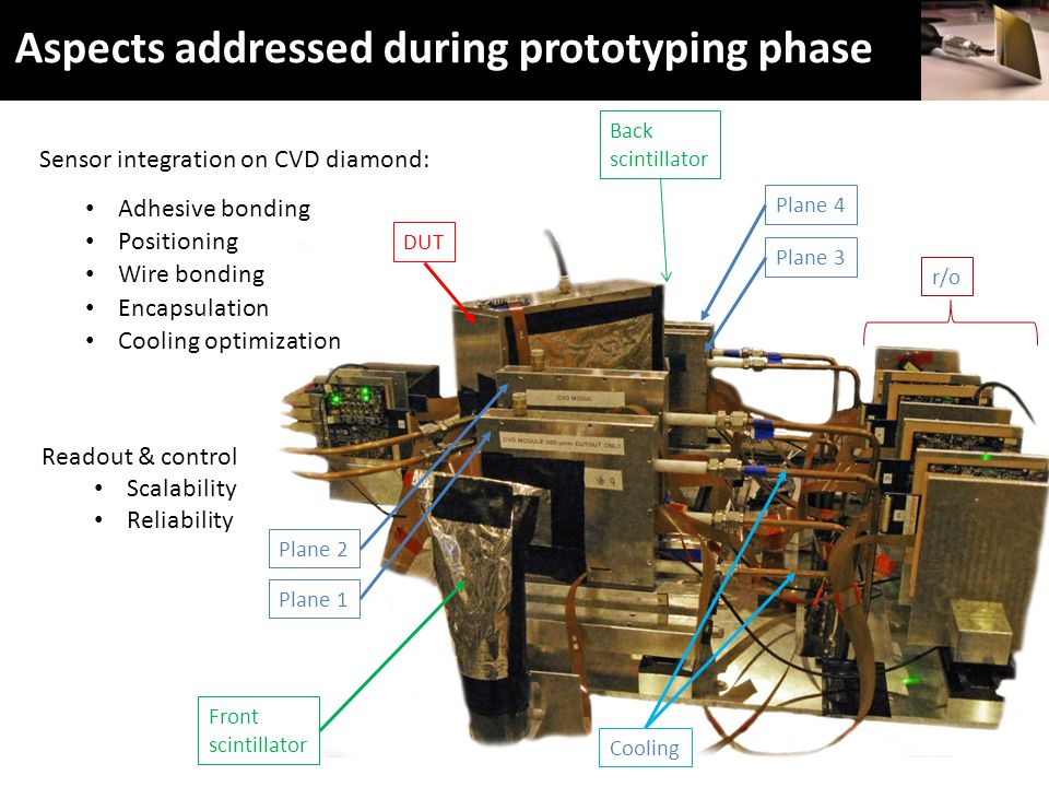 Positioning Aspects addressed during prototyping phase Sensor Carrier Glue FPC Sensor integration on CVD diamond: Readout & control Scalability Reliability Adhesive bonding Wire bonding Encapsulation FPC Double sided sensor integration Micro-tracking Beam T1 T2 T3 T4 DUT micro-tracking r/o Plane 2 Plane 1 Plane 4 Plane 3 DUT Cooling Front scintillator Back scintillator Cooling optimization