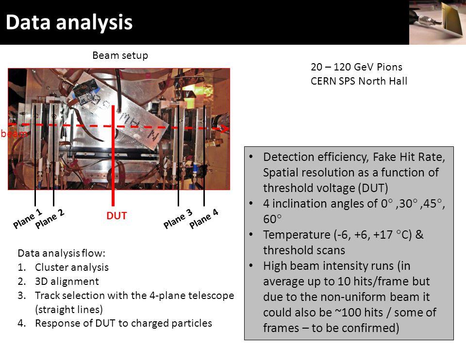 1 -> 18.4 μm Data analysis 21 Data analysis flow: 1.Cluster analysis 2.3D alignment 3.Track selection with the 4-plane telescope (straight lines) 4.Response of DUT to charged particles 20 – 120 GeV Pions CERN SPS North Hall Plane 1 Plane 2 Beam setup beam Plane 3Plane 4 DUT [Pixel pitch]  =5.5 μm Detection efficiency, Fake Hit Rate, Spatial resolution as a function of threshold voltage (DUT) 4 inclination angles of 0 ,30 ,45 , 60  Temperature (-6, +6, +17  C) & threshold scans High beam intensity runs (in average up to 10 hits/frame but due to the non-uniform beam it could also be ~100 hits / some of frames – to be confirmed)