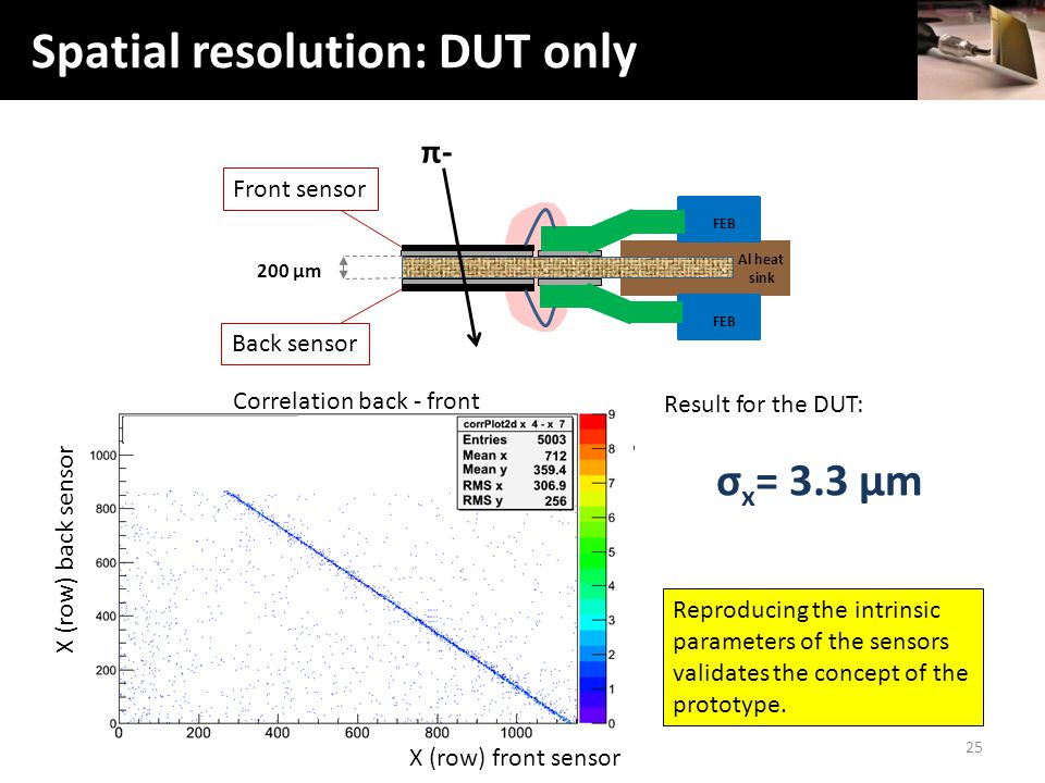 Spatial Resolution (DUT) Result for the DUT: σ x = 3.3 µm 25 Spatial resolution: DUT only X (row) back sensor Al heat sink FEB 200 µm Front sensor Back sensor π-π- Correlation back - front X (row) front sensor Reproducing the intrinsic parameters of the sensors validates the concept of the prototype.