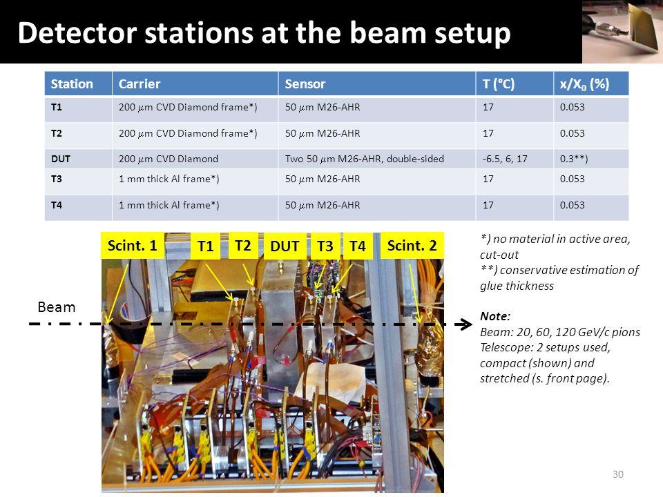 Setup: Telescope & DUT StationCarrierSensorT (°C)x/X 0 (%) T1 200  m CVD Diamond frame*)50  m M26-AHR 170.053 T2 200  m CVD Diamond frame*)50  m M26-AHR 170.053 DUT 200  m CVD DiamondTwo 50  m M26-AHR, double-sided -6.5, 6, 170.3**) T31 mm thick Al frame*) 50  m M26-AHR 170.053 T41 mm thick Al frame*) 50  m M26-AHR 170.053 Beam Scint.