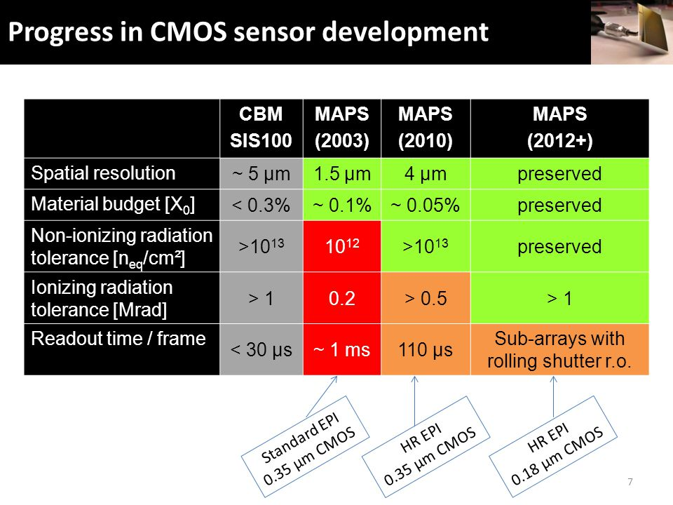 Progress in CMOS sensor development 7 CBM SIS100 MAPS (2003) MAPS (2010) MAPS (2012+) Spatial resolution ~ 5 µm1.5 µm4 µmpreserved Material budget [X 0 ] < 0.3%~ 0.1%~ 0.05%preserved Non-ionizing radiation tolerance [n eq /cm²] >10 13 10 12 >10 13 preserved Ionizing radiation tolerance [Mrad] > 10.2> 0.5> 1 Readout time / frame < 30 µs~ 1 ms110 µs Sub-arrays with rolling shutter r.o.