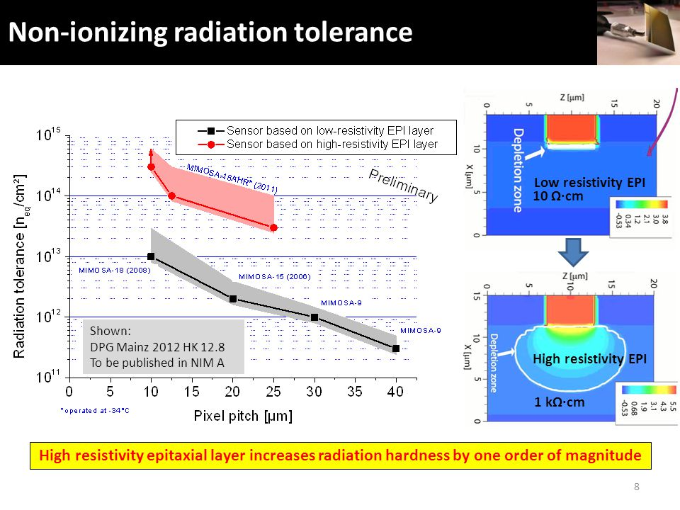 Non-ionizing radiation tolerance 8 Shown: DPG Mainz 2012 HK 12.8 To be published in NIM A High resistivity epitaxial layer increases radiation hardness by one order of magnitude Low resistivity EPI 10 Ω∙cm High resistivity EPI 1 kΩ∙cm