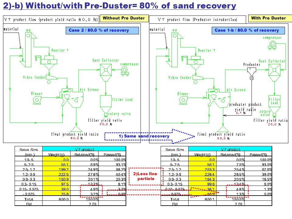 2)-c) Grading of filler for case 1-a,1-b & 2 Case 1-a Before Pre Duster Case 2 Without Pre Duster Case 1-b After Pre Duster Advantage of Pre duster on filler: 1) Decrease of filler volume.