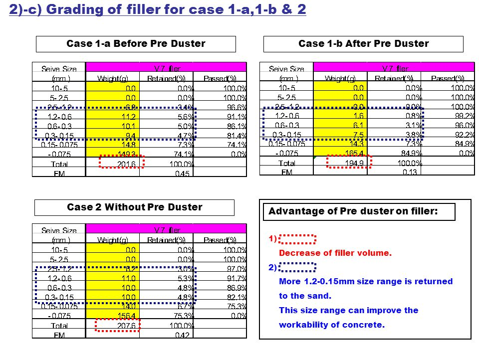 Case 1-a) 77.3% Case 2) 80% Case 1-b) 80% Sand recovery => Increased !.