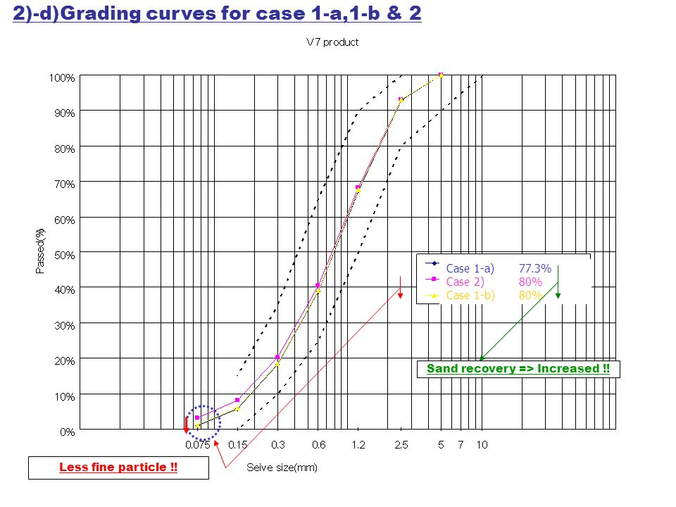Case 1-a) 77.3% Case 2) 80% Case 1-b) 80% Sand recovery => Increased !! 2)-d)Grading curves for case 1-a,1-b & 2 Less fine particle !!