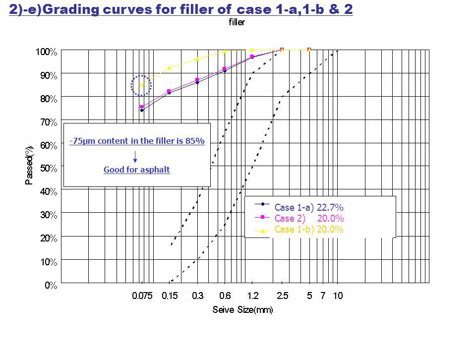 Case 1-a) 22.7% Case 2) 20.0% Case 1-b) 20.0% -75μm content in the filler is 85% Good for asphalt 2)-e)Grading curves for filler of case 1-a,1-b & 2