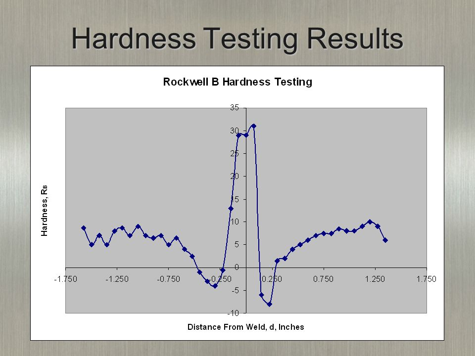 Hardness Testing Results