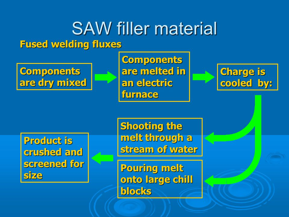 SAW filler material Fused welding fluxes Components are dry mixed Components are melted in an electric furnace Charge is cooled by: Shooting the melt
