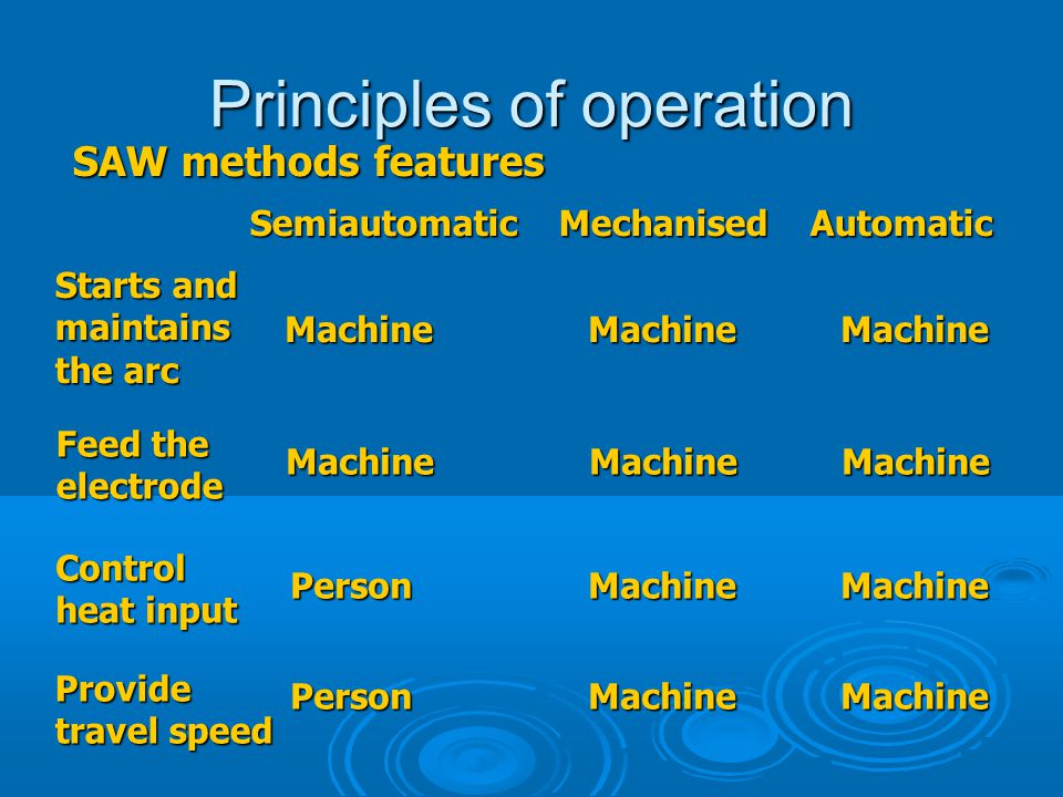 Principles of operation SAW methods features Semiautomatic Mechanised Automatic Starts and maintains the arc Machine Machine Machine Feed the electrod
