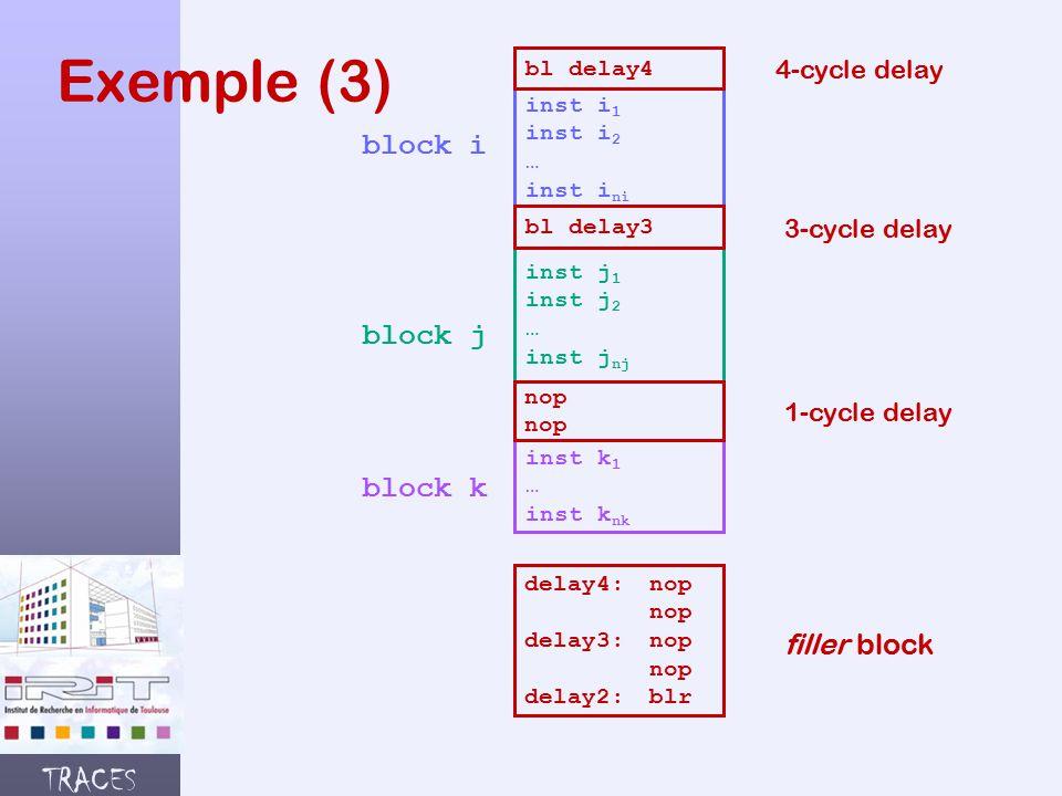 TRACES Exemple (3) inst i 1 inst i 2 … inst i ni inst j 1 inst j 2 … inst j nj inst k 1 … inst k nk block i block j block k bl delay4 bl delay3 nop 4-cycle delay 3-cycle delay 1-cycle delay delay4:nop nop delay3: nop nop delay2:blr filler block