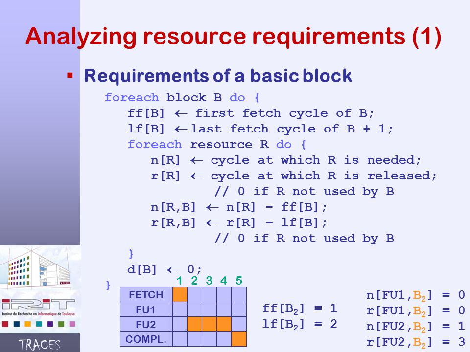 TRACES Analyzing resource requirements (1)  Requirements of a basic block foreach block B do { ff[B]  first fetch cycle of B; lf[B]  last fetch cycle of B + 1; foreach resource R do { n[R]  cycle at which R is needed; r[R]  cycle at which R is released; // 0 if R not used by B n[R,B]  n[R] – ff[B]; r[R,B]  r[R] – lf[B]; // 0 if R not used by B } d[B]  0; } FETCH FU1 FU2 COMPL.