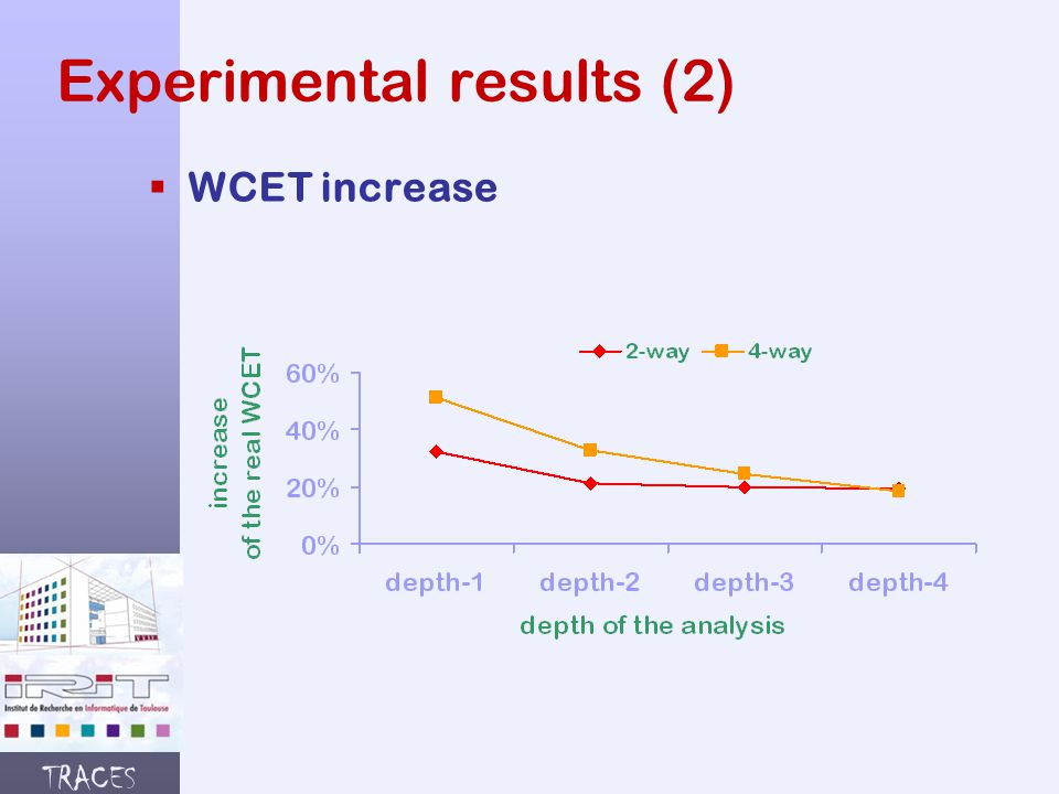 TRACES Experimental results (2)  WCET increase