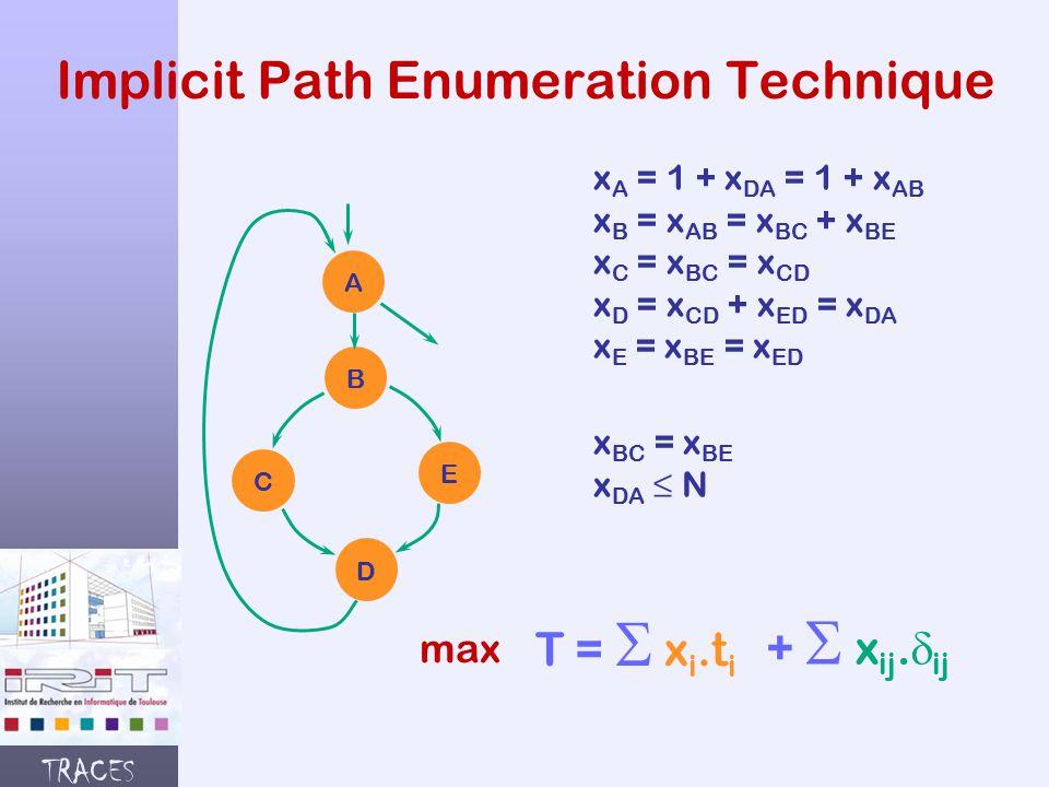 TRACES Implicit Path Enumeration Technique A B C E D x A = 1 + x DA = 1 + x AB x B = x AB = x BC + x BE x C = x BC = x CD x D = x CD + x ED = x DA x E = x BE = x ED x BC = x BE x DA ≤ N T =  x i.t i max +  x ij.