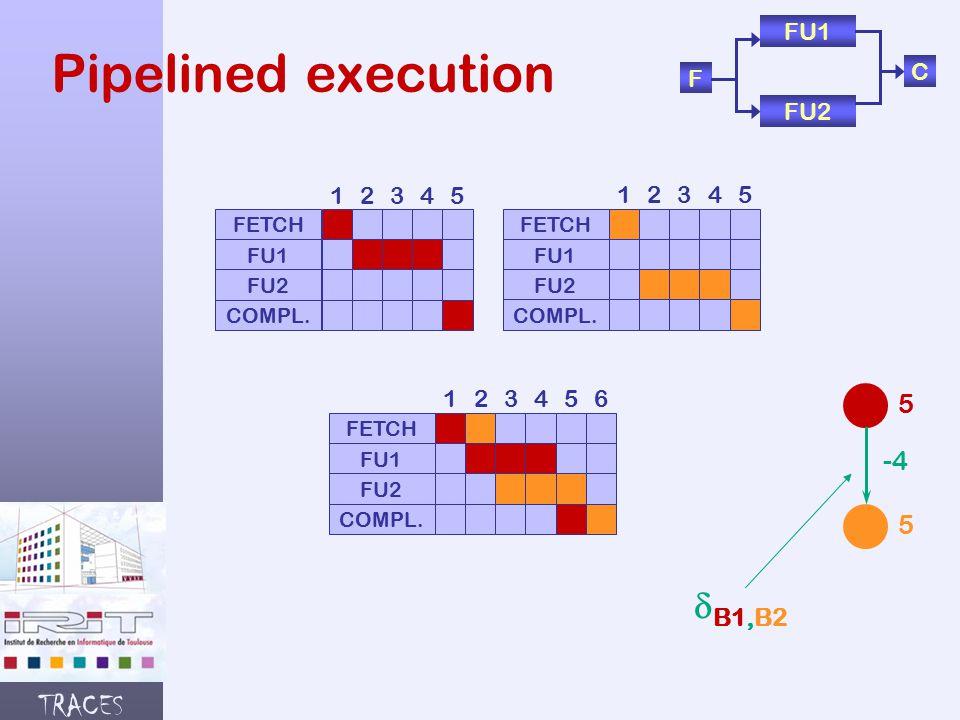 TRACES Pipelined execution F FU1 FU2 C FETCH FU1 FU2 COMPL.
