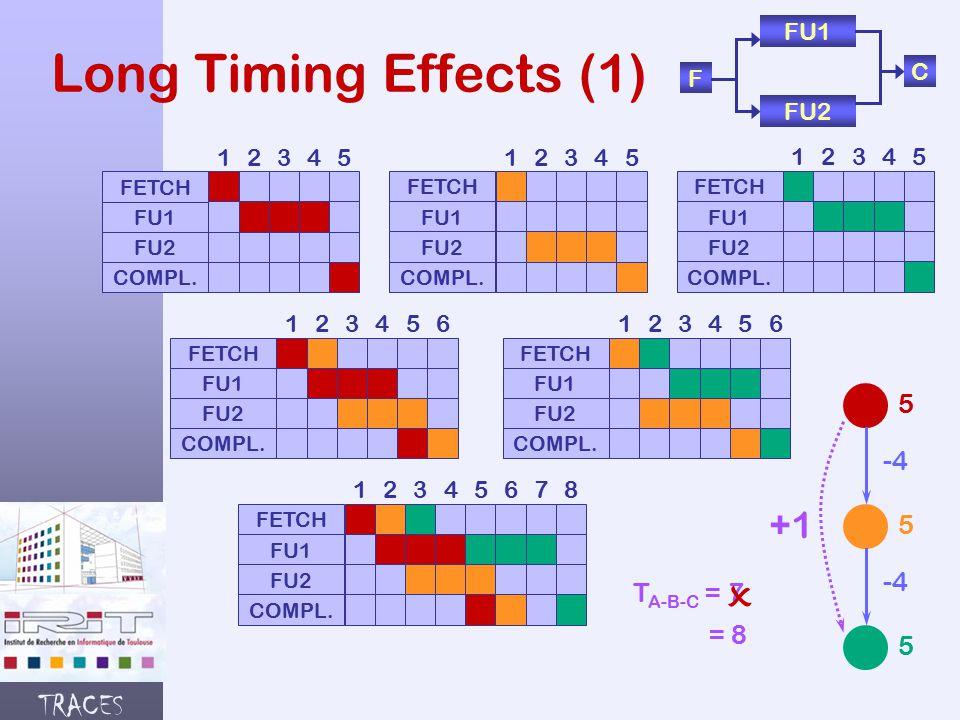 TRACES Long Timing Effects (1) F FU1 FU2 C FETCH FU1 FU2 COMPL.