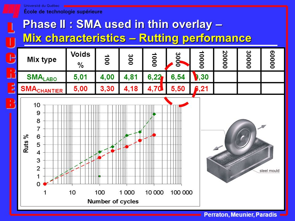 Phase II : SMA used in thin overlay – Mix characteristics – Rutting performance Perraton, Meunier, Paradis Mix type Voids % 100 300 10003000 10000200003000060000 SMA LABO 5,014,004,816,226,549,30 SMA CHANTIER 5,003,304,184,705,506,21