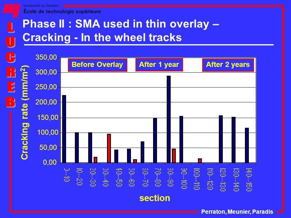 Phase II : SMA used in thin overlay – Cracking - In the wheel tracks 0,00 50,00 100,00 150,00 200,00 250,00 300,00 350,00 section Cracking rate (mm/m 2 ) After 1 year After 2 yearsBefore Overlay Perraton, Meunier, Paradis