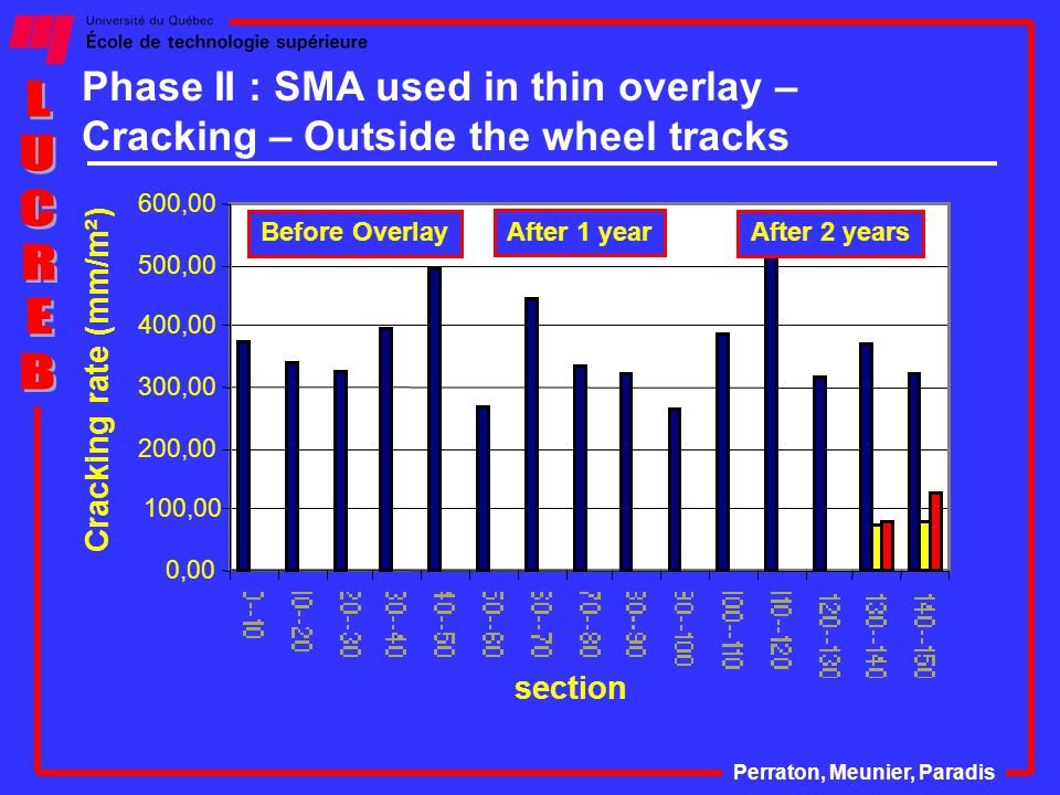 Phase II : SMA used in thin overlay – Cracking – Outside the wheel tracks 0,00 100,00 200,00 300,00 400,00 500,00 600,00 section Cracking rate (mm/m²) After 1 year After 2 yearsBefore Overlay Perraton, Meunier, Paradis