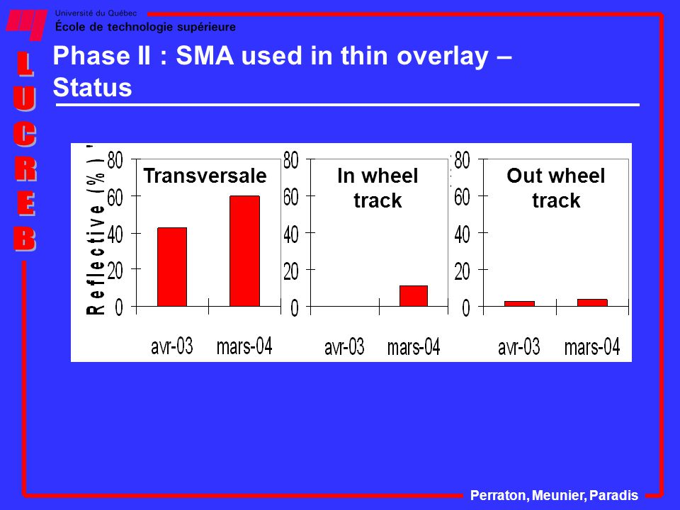 Phase II : SMA used in thin overlay – Status Perraton, Meunier, Paradis Out wheel track In wheel track Transversale