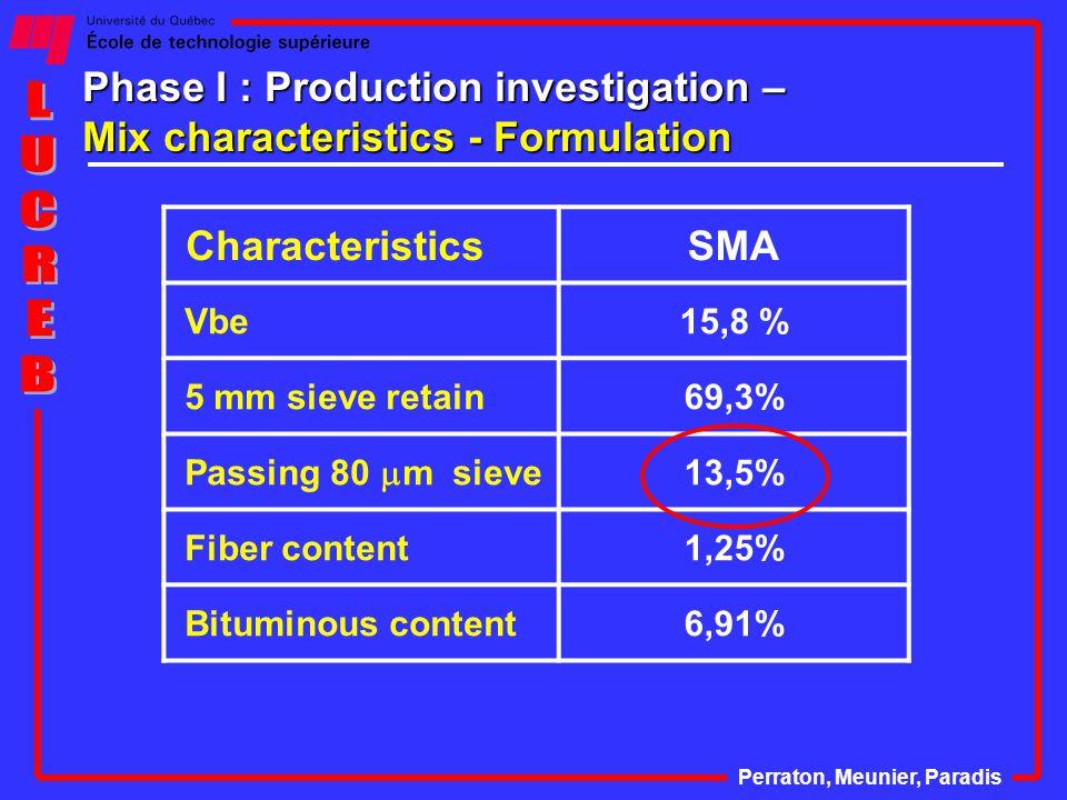 Phase I : Production investigation – Mix characteristics - Formulation Perraton, Meunier, Paradis CharacteristicsSMA Vbe15,8 % 5 mm sieve retain69,3% Passing 80  m sieve 13,5% Fiber content1,25% Bituminous content6,91%
