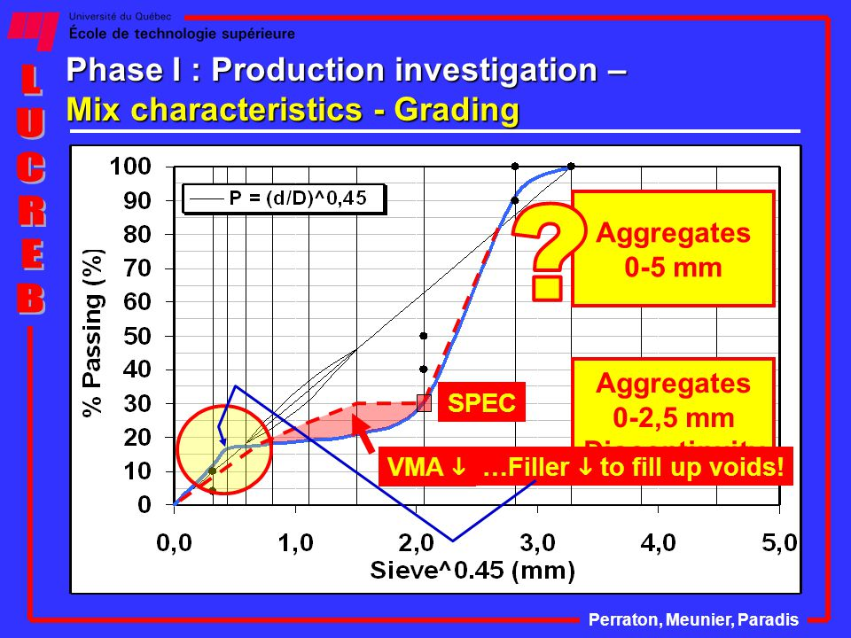 Phase I : Production investigation – Mix characteristics - Grading Perraton, Meunier, Paradis Aggregates 0-5 mm Aggregates 0-2,5 mm Discontinuity SPEC VMA  …Filler  to fill up voids!