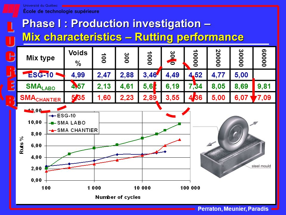 Phase I : Production investigation – Mix characteristics – Rutting performance Perraton, Meunier, Paradis Mix type Voids % 100300 10003000 10000200003000060000 ESG-104,992,472,883,464,494,524,775,00 SMA LABO 4,572,134,615,626,197,348,058,699,81 SMA CHANTIER 5,351,602,232,893,554,365,006,077,09