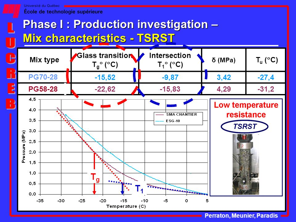 Phase I : Production investigation – Mix characteristics - TSRST Perraton, Meunier, Paradis Mix type Glass transition T g  (  C) Intersection T 1  (  C) δ (MPa) T u (  C) ESG-10-15,52-9,873,42-27,4 SMA CHANTIER -22,62-15,834,29-31,2 TgTg T1T1 PG70-28 PG58-28