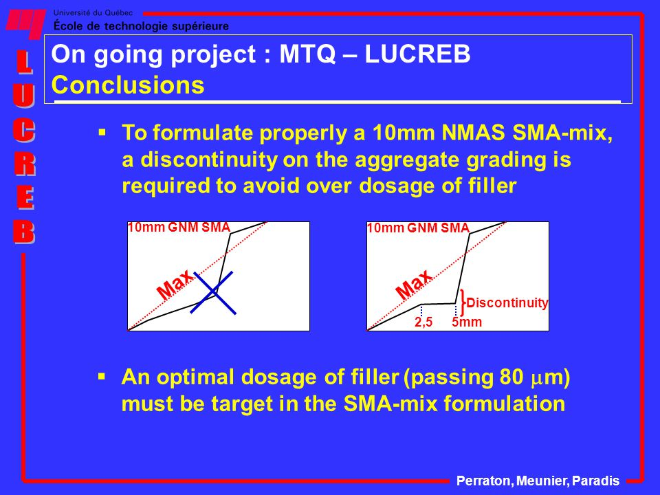  The dosage of raw materials must be well controlled on production within the following windows Perraton, Meunier, Paradis On going project : MTQ – LUCREB Conclusions Raw materialsSMA Coarse aggregate (retained 5 mm) +/- 1,0% Filler content+/- 1,0% Bitumen content+/- 0,1%