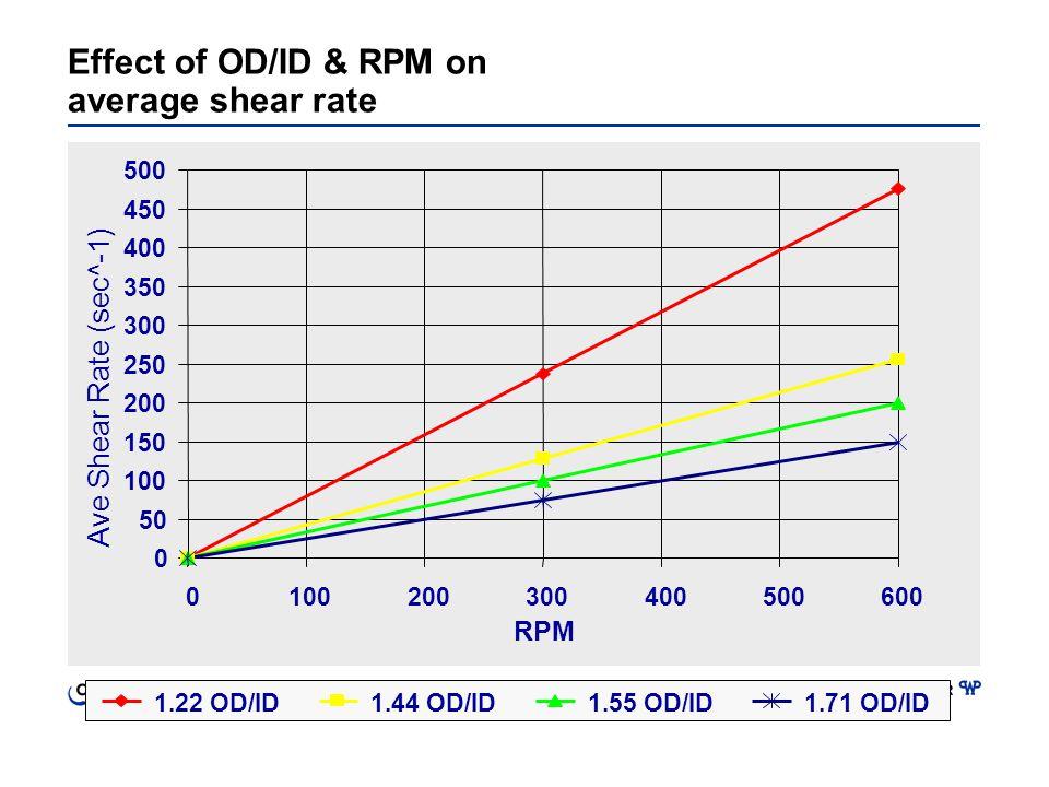 0 50 100 150 200 250 300 350 400 450 500 0100200300400500600 RPM 1.22 OD/ID1.44 OD/ID1.55 OD/ID1.71 OD/ID Ave Shear Rate (sec^-1) Effect of OD/ID & RP