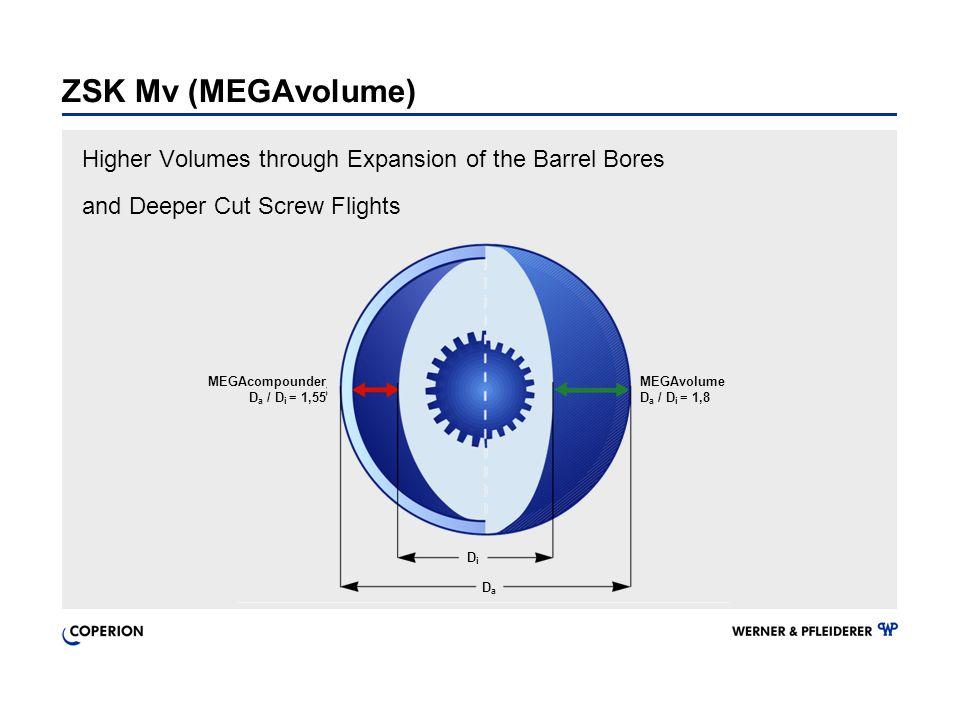 ZSK Mv (MEGAvolume) Higher Volumes through Expansion of the Barrel Bores and Deeper Cut Screw Flights MEGAcompounder D a / D i = 1,55 MEGAvolume D a /