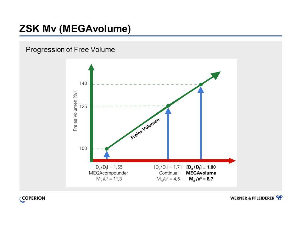 ZSK Mv (MEGAvolume) Progression of Free Volume