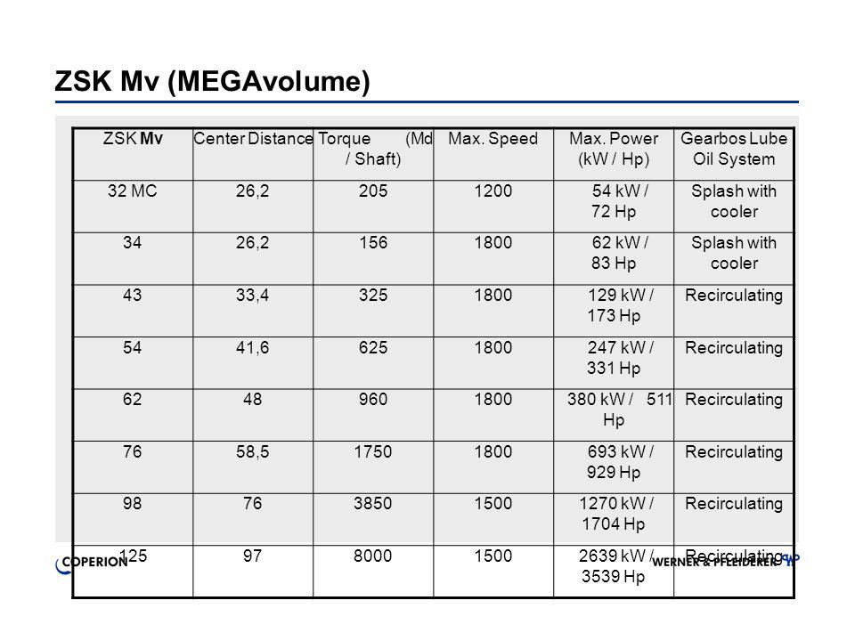 ZSK Mv (MEGAvolume) ZSK MvCenter Distance Torque (Md / Shaft) Max. SpeedMax. Power (kW / Hp) Gearbos Lube Oil System 32 MC26,22051200 54 kW / 72 Hp Sp