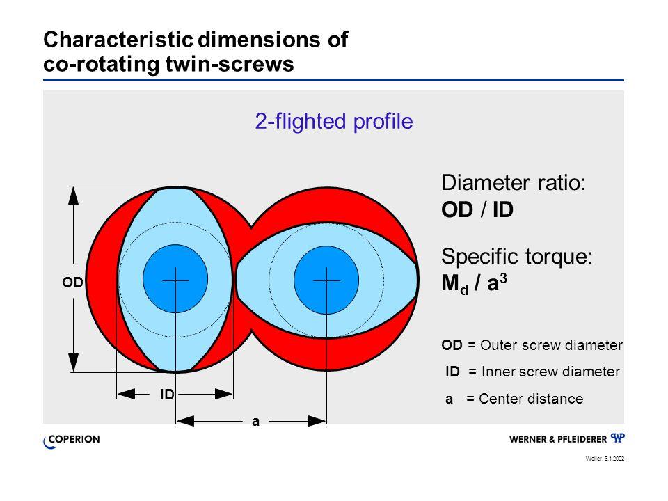 Weller, 8.1.2002 Diameter ratio: OD / ID Specific torque: M d / a 3 OD = Outer screw diameter ID = Inner screw diameter a = Center distance 2-flighted