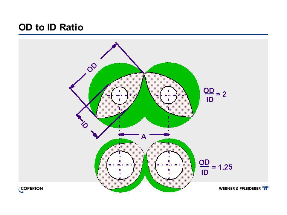OD to ID Ratio