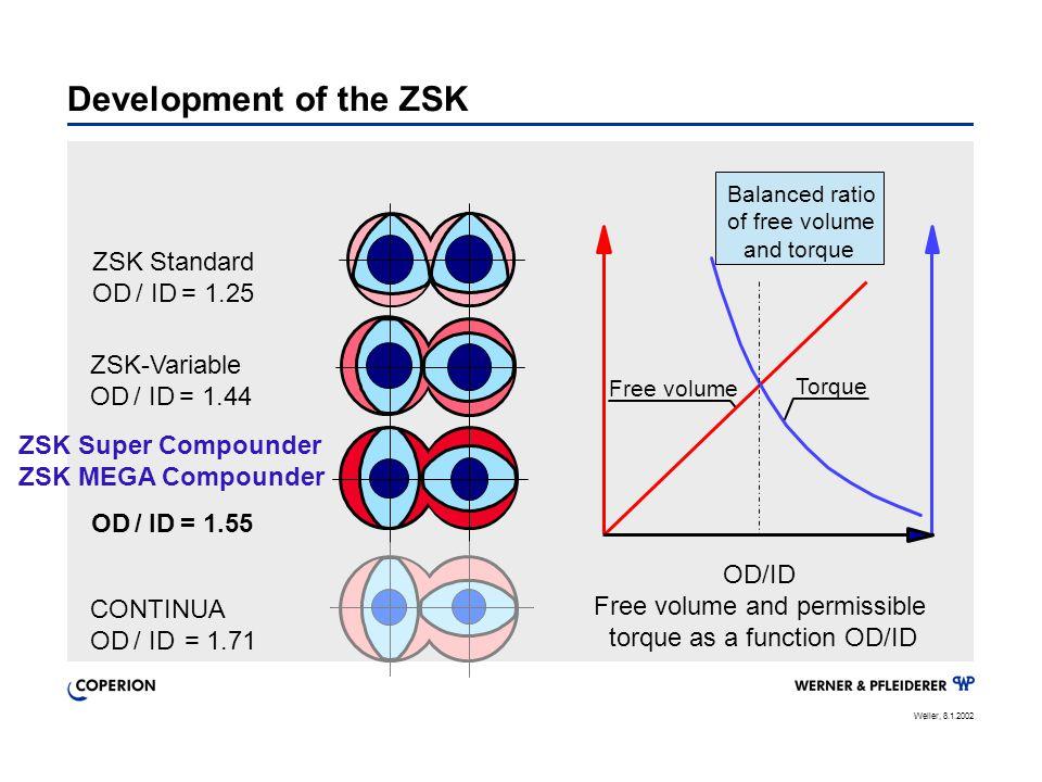 Weller, 8.1.2002 ZSK Standard OD / ID = 1.25 ZSK-Variable OD / ID = 1.44 CONTINUA OD / ID = 1.71 ZSK Super Compounder ZSK MEGA Compounder OD / ID = 1.