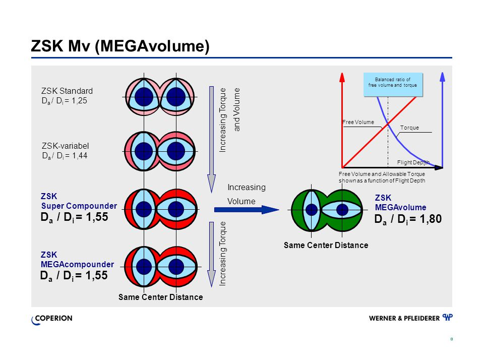 ZSK Mv (MEGAvolume) ZSK Standard D a / D i = 1,25 Same Center Distance ZSK MEGAvolume D a / D i = 1,80 ZSK Super Compounder D a / D i = 1,55 ZSK MEGAc