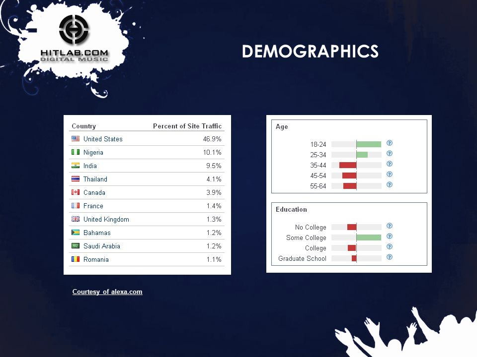 4 DEMOGRAPHICS Courtesy of alexa.com